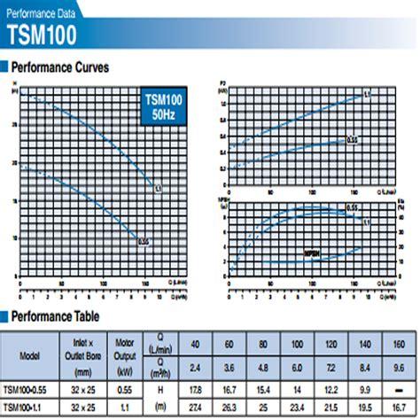 Pompa Celup Kapasitas Besar harga jual tsurumi tsm100 1 1 pompa air sentrifugal manual