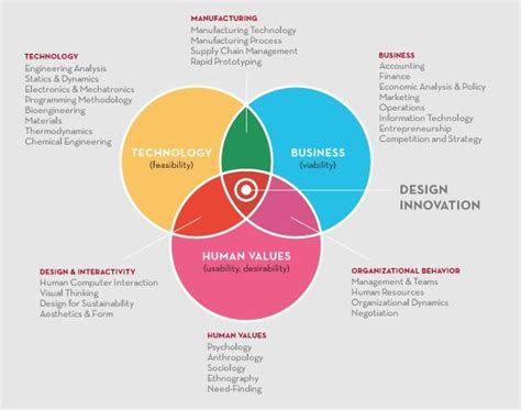 design thinking podcast stanford d school design thinking as a glue that holds