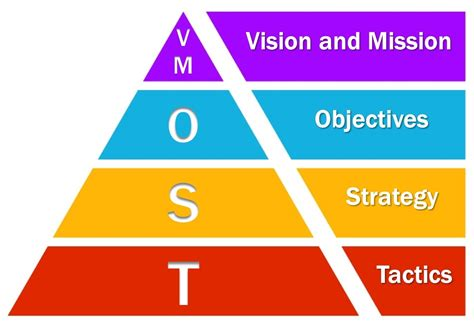 Strategic And Tactical Mba by Mba054 Strategy And Its In Business Analysis