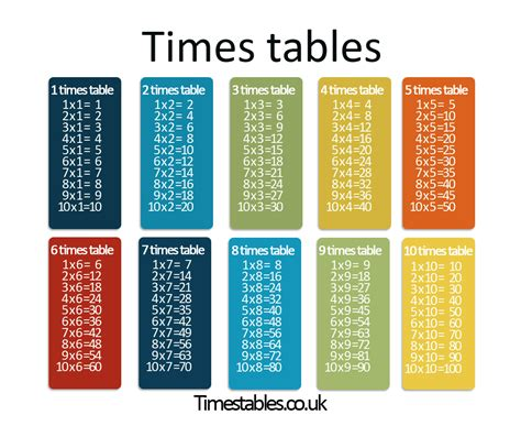Times Tables Games Driverlayer Search Engine All Times Tables