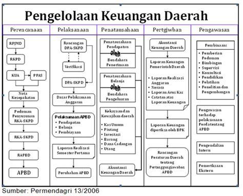 Pengelolaan Keuangan Daerah Pramono Hariadi all things are difficult before they became easy pidato pengukuhan guru besar tetap fe usu