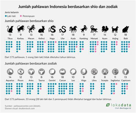 Sho Kuda Di Indo pahlawan nasional di antara shio kuda dan bintang kanser