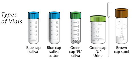 Stool Specimen Collection Guidelines by Specimen Collection Diagnostechs