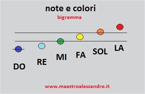 esercizi sul testo della canzone fr 224 martino con le note colorate musica a scuola