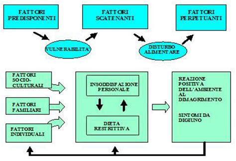 disturbo comportamento alimentare adao friuli i disturbi comportamento alimentare dca