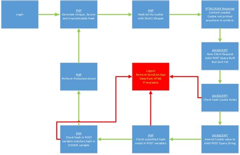 php flowchart flow diagram for csrf in ajax php stack overflow