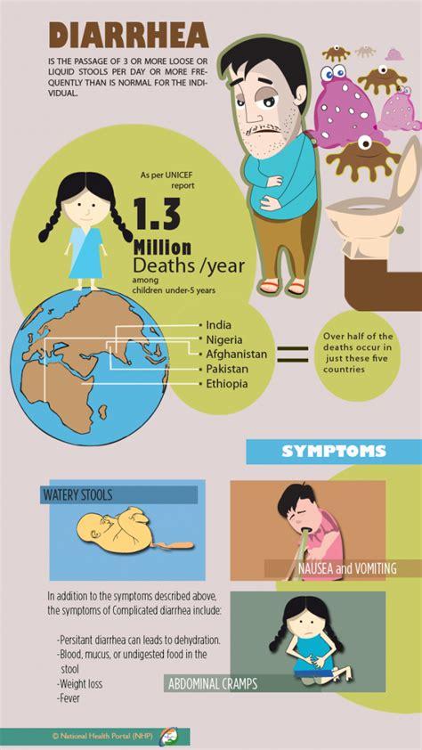 diarrhea causes diarrhea national health portal of india