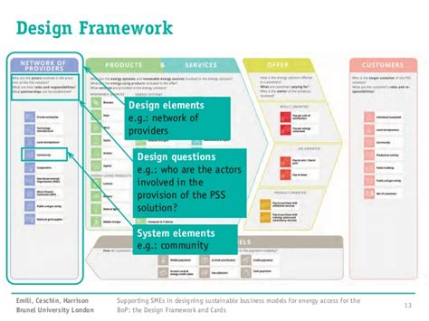 decorator pattern in net framework supporting smes in designing sustainable business models
