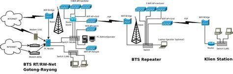 membuat jaringan wifi rt rw jasa instalasi rt rw net
