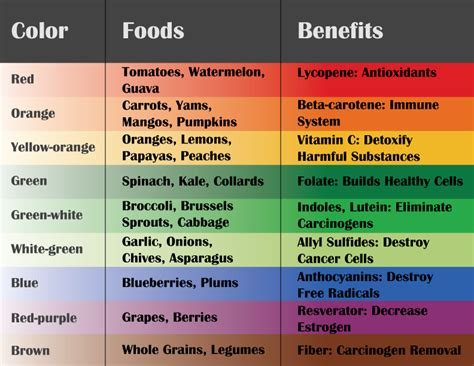 food color chart food rainbow chart eat a rainbow chart food colors give us