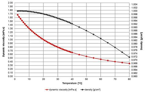 viscosity of water at room temperature water viscosity perhekoti ilmapiiri