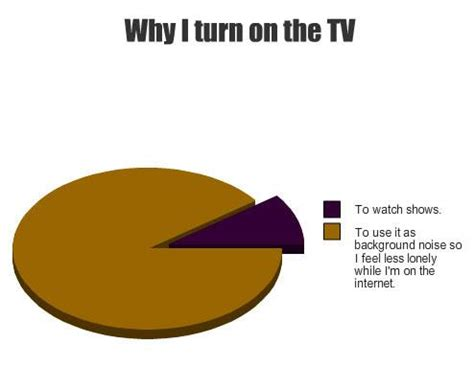 ls that turn on by touch pie charts meme funny images jokes and more lols