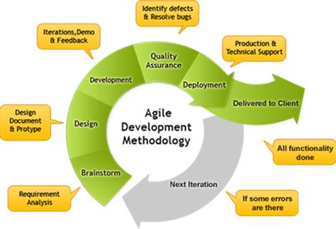 agile project management and methodology