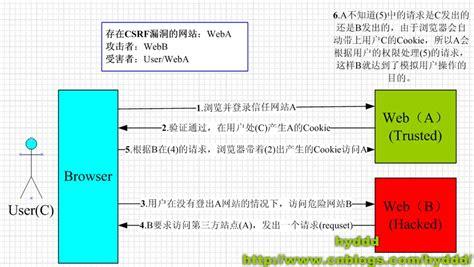 yii2 other layout yii2 xss攻击 csrf防范策略 爱程序网