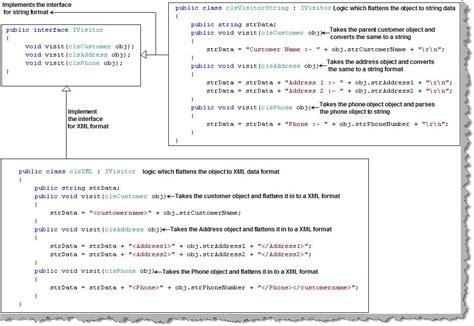 visitor pattern overloading design pattern faq part 3 design pattern training series