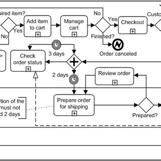 bpmn diagrams are abstractions bpmn diagram levels gallery how to guide and refrence