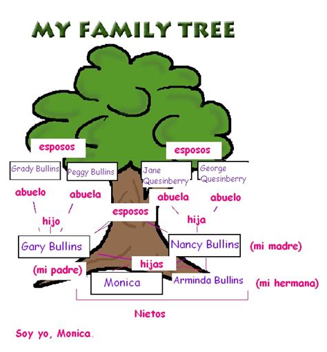 printable spanish family tree templates monica bullins spanish 1