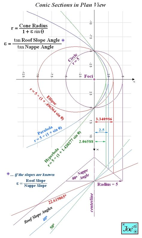 conic sections graphs development 3d models and graphs intersection of cone
