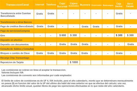 preguntas frecuentes banco estado tarifas cuenta rut consulta de saldo cuenta rut 187 banco