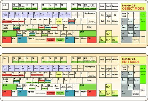 keyboard layout shortcut windows 7 blender it sezione modello 3d