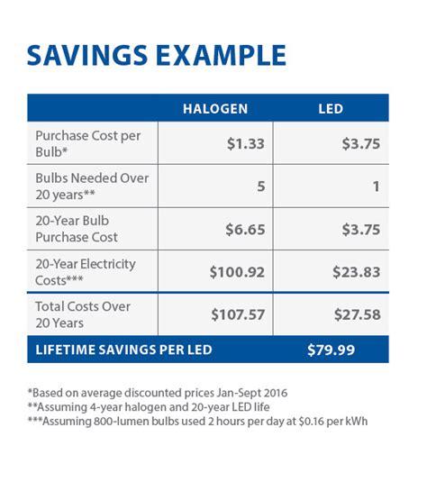 lighting stores in maine lighting overview efficiency maine