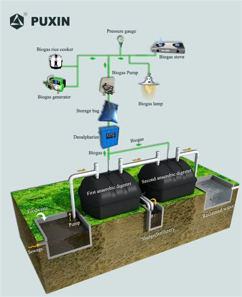 household sewage treatment system biogas septic tank china