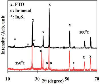 xrd spectra database sulphurization of the electrochemically deposited indium