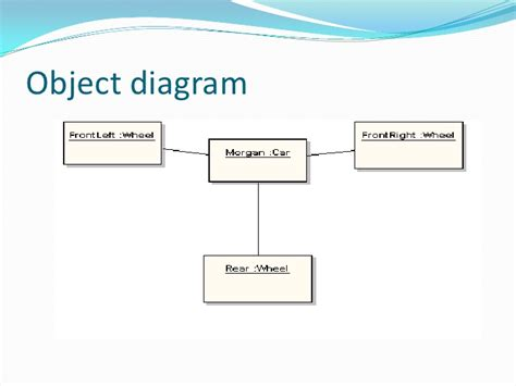 object diagram ppt object diagram presentation gallery how to guide and
