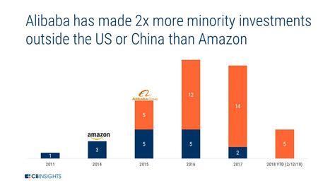 alibaba or amazon amazon vs alibaba how the e commerce giants stack up in