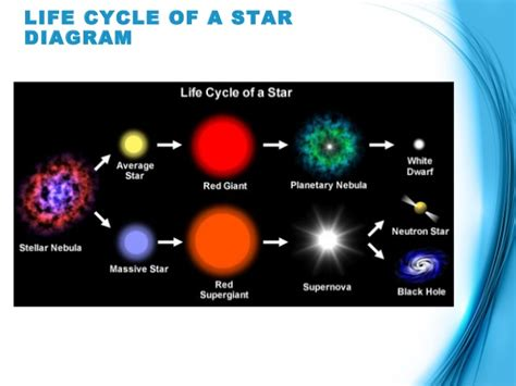 the life of a the life cycle of a star powerpoint