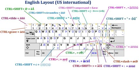 layout keyboard us mozdev org zombiekeys layouts