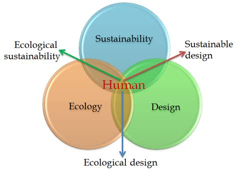 Landscape Sustainability Definition Ecological Landscape Design Intechopen