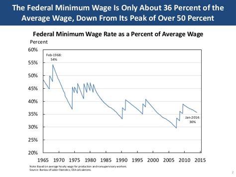 economics of minimum wage the federal minimum wage is