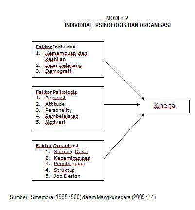 kerangka pemikiran tesis adalah model penelitian msdm teori online