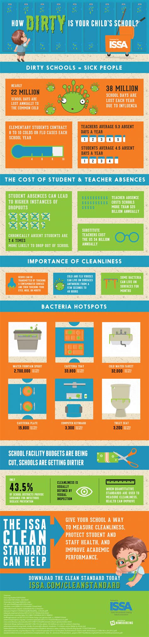 how clean is clean issa how is your child s school infographic