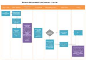 Best Floorplan Software expense reimbursement management flowchart free expense