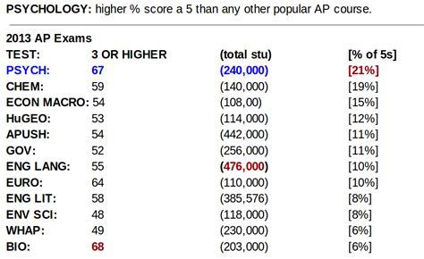 Ap Psychology ap psychology with mr duez ap test scores in psychology