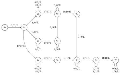 turing machine state diagram exles computer science turing machine for comparing copying
