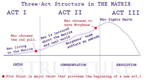 5 Point Plot Outline by 5 Reasons The Three Act Structure Stifles Creativity Articles Creativity