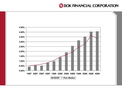 Bok Financial Corp Et Al Form 8 K Ex 99 1 Exhibit 99