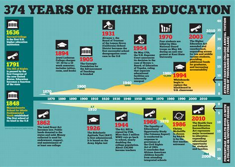 american academic cultures a history of higher education books 374 years of higher education infographic infographic list