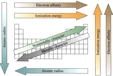 Periodic Table Polarity by Periodic Trends Title