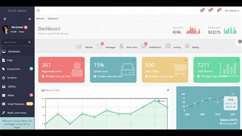 Sarah Admin Bootstrap Dashboard Template Themeforest Website Templates And Themes Youtube Themeforest Website Templates Free