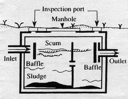 types of septic system tanks filters supeck septic services