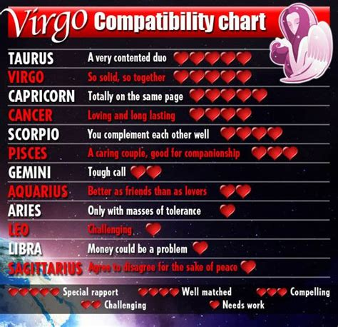 valentines day horoscope valentines horoscopes and virgo on