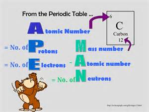 apeman and atomic theory