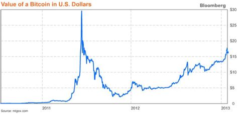 bitcoin usd chart bitcoin usd chart history what is happening to bitcoin