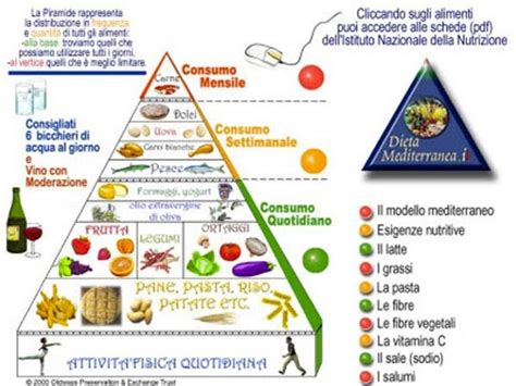 piramide alimentare da stare la dieta mediterranea patrimonio culturale immateriale