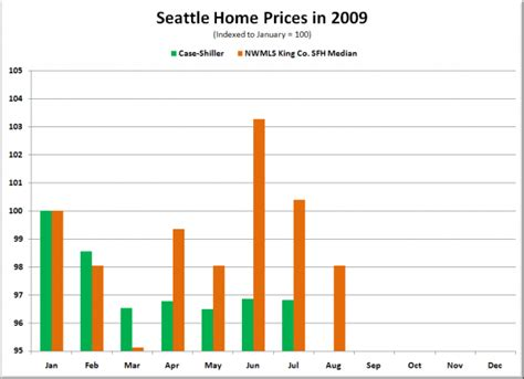 shiller seattle home prices hold steady through