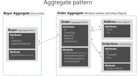 repository pattern aggregate root designing a microservice domain model microsoft docs